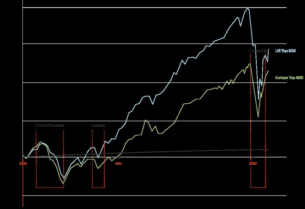 Grafik zur Entwicklung der Aktienmärkte während des Corona-Virus und der globalen Finanzkrise