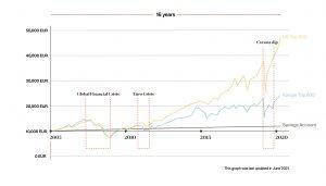 Stock Market Performance 2005-2021