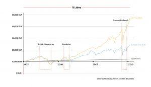 Stock Market Performance Graph