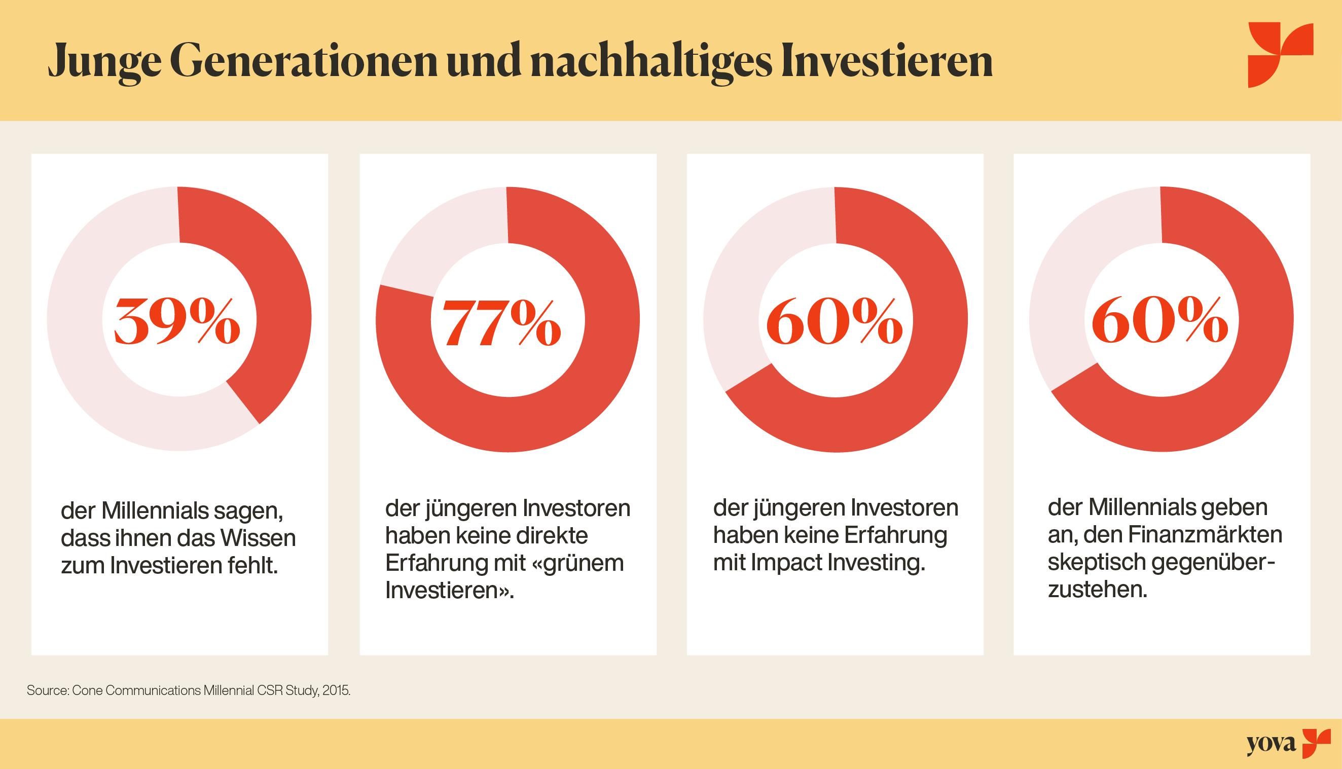 Grafik: Junge Generationen und nachhaltiges Investieren