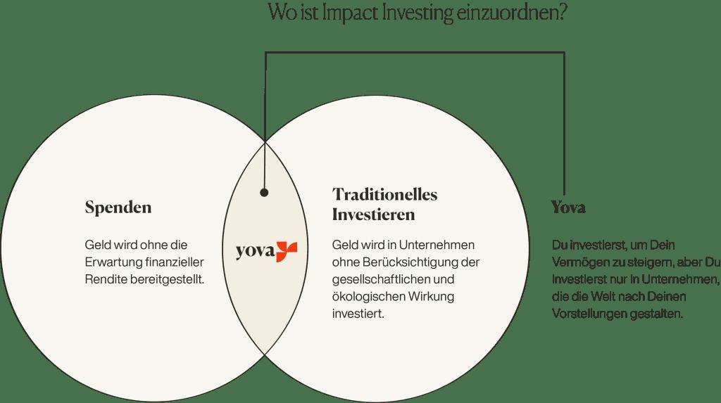 Grafik: Wo ist Impact Investing einzuordnen?