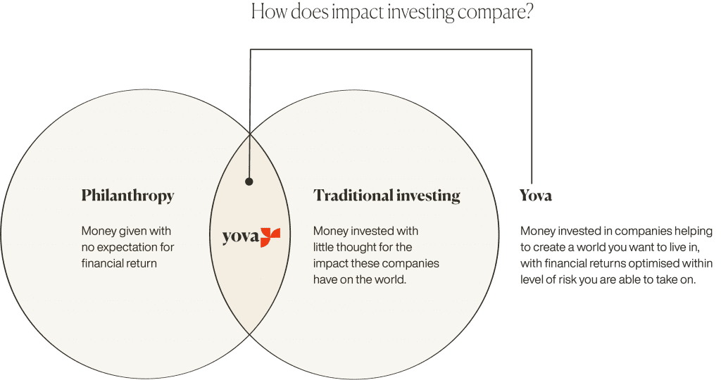 Graphic: How does impact investing compare?