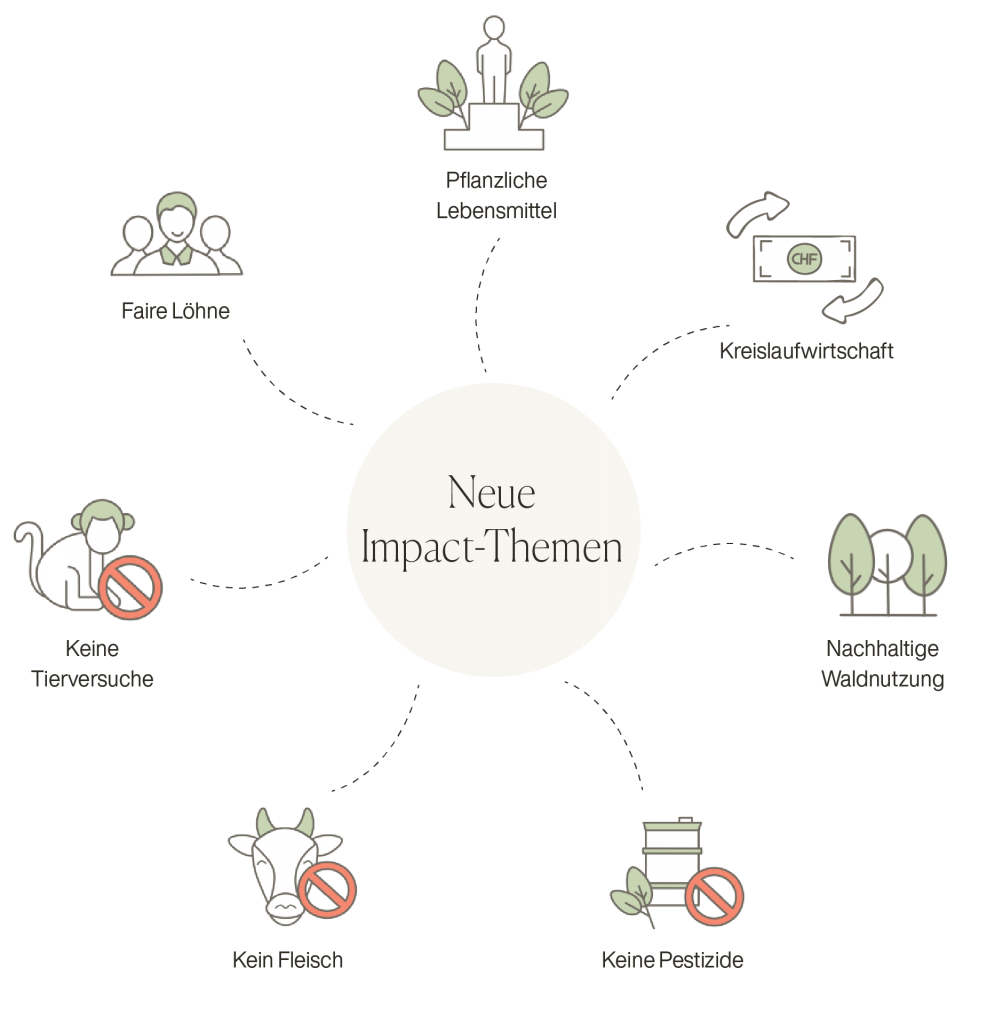 de.yova.ch Erfahrung Impact Investing Themen