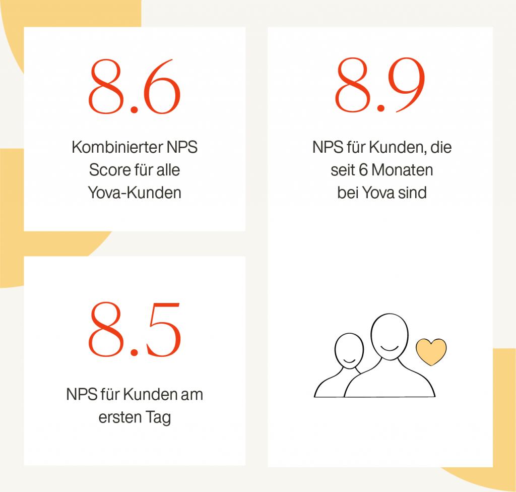 Yova Erfahrungen Kundenservice NPS Schweiz