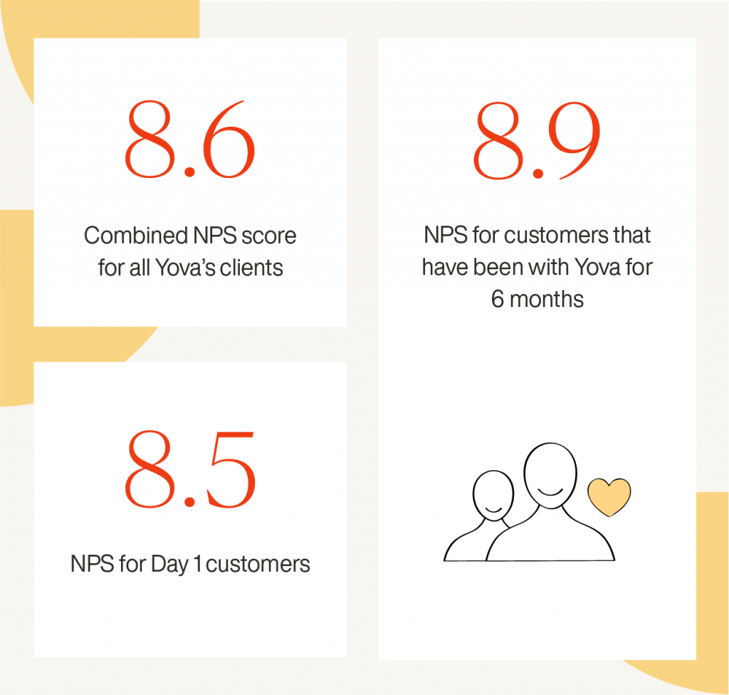 Yova review customer satisfaction NPS Switzerland