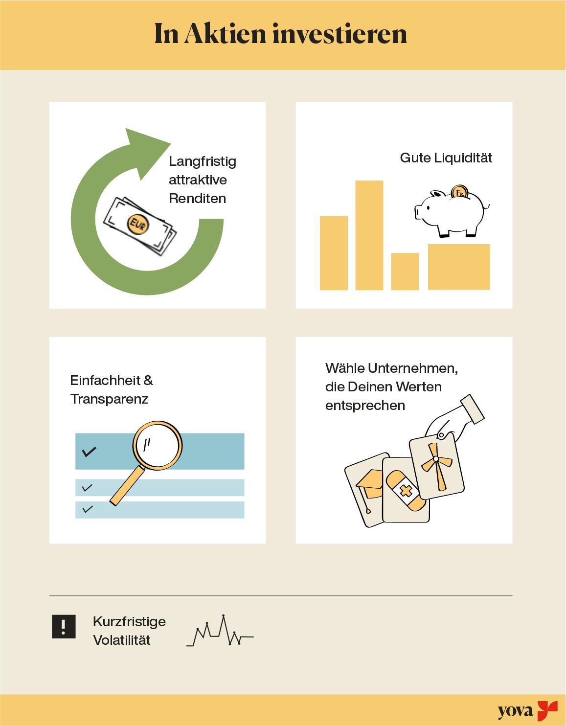 wo geld anlegen in aktien investieren Deutschland Yova