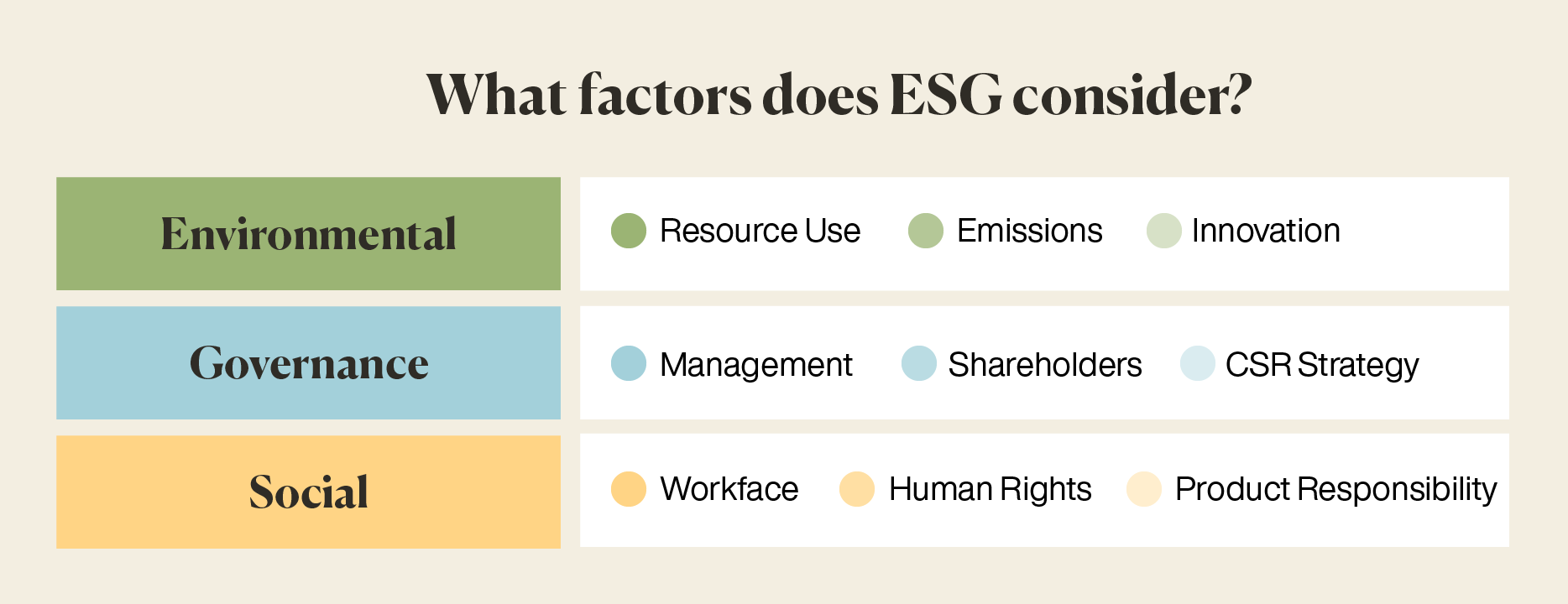 What factors does ESG consider? Environmental, Governance and Social.
