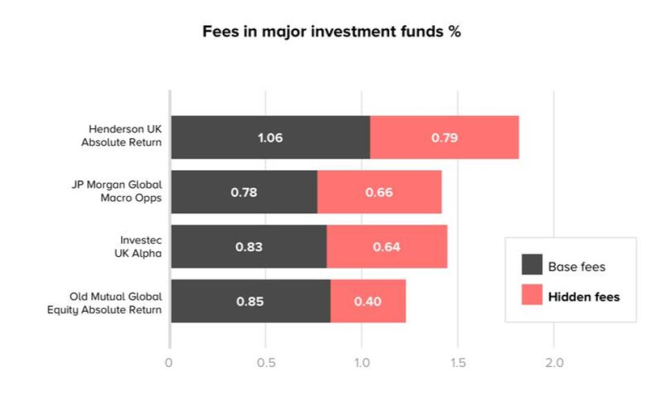 Fees in major investment funds