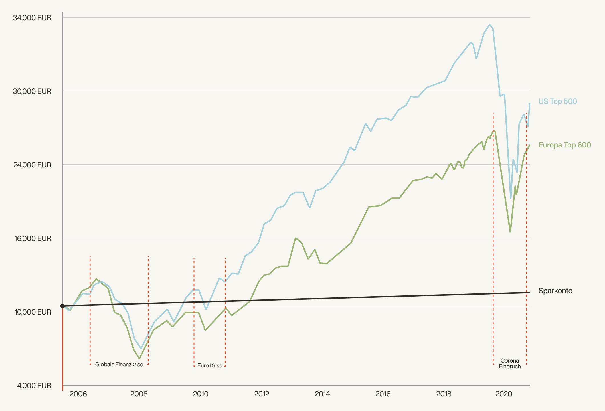 Grafik der Entwicklung der Aktienmarktwerte mit der Zeit
