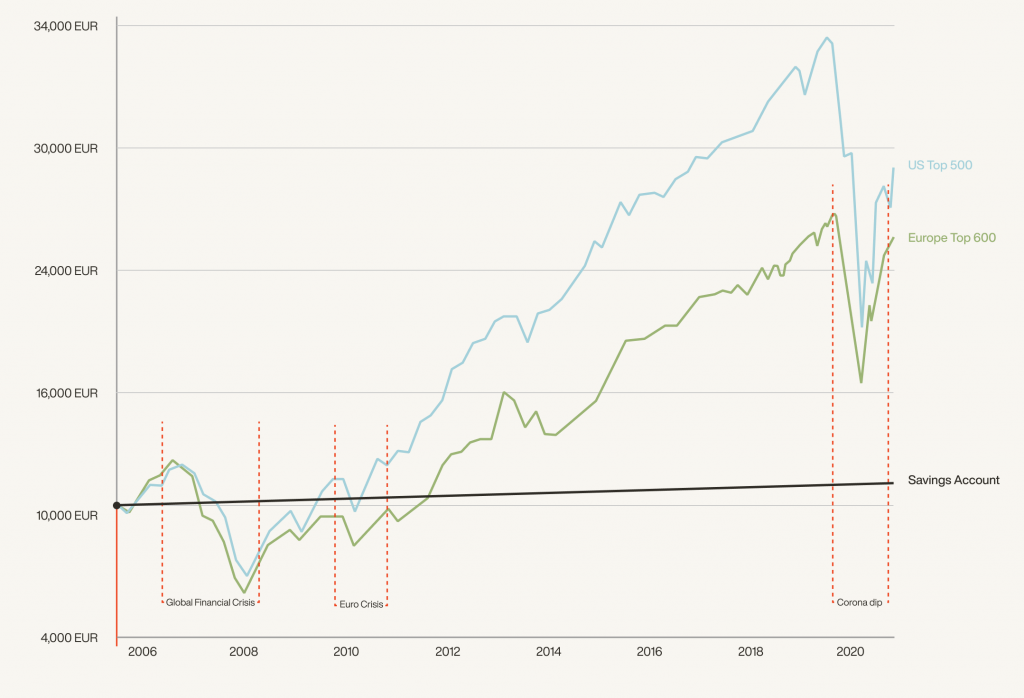 Graph showing the stock market values over time