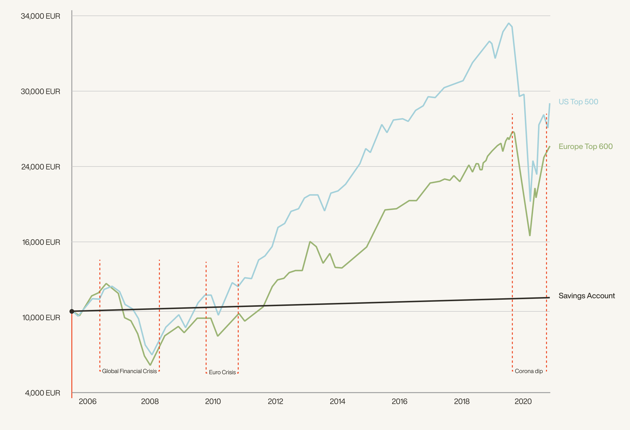 Illustration of stock market performance over time