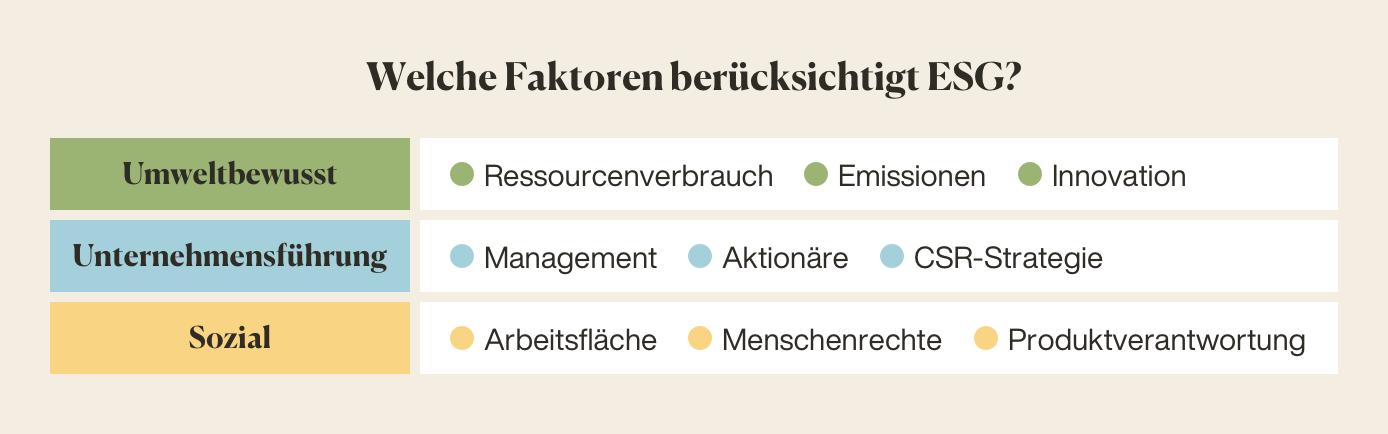 Welche Faktoren berücksichtigen ESG? Umweltbewusst, Unternehmensführung, Sozial