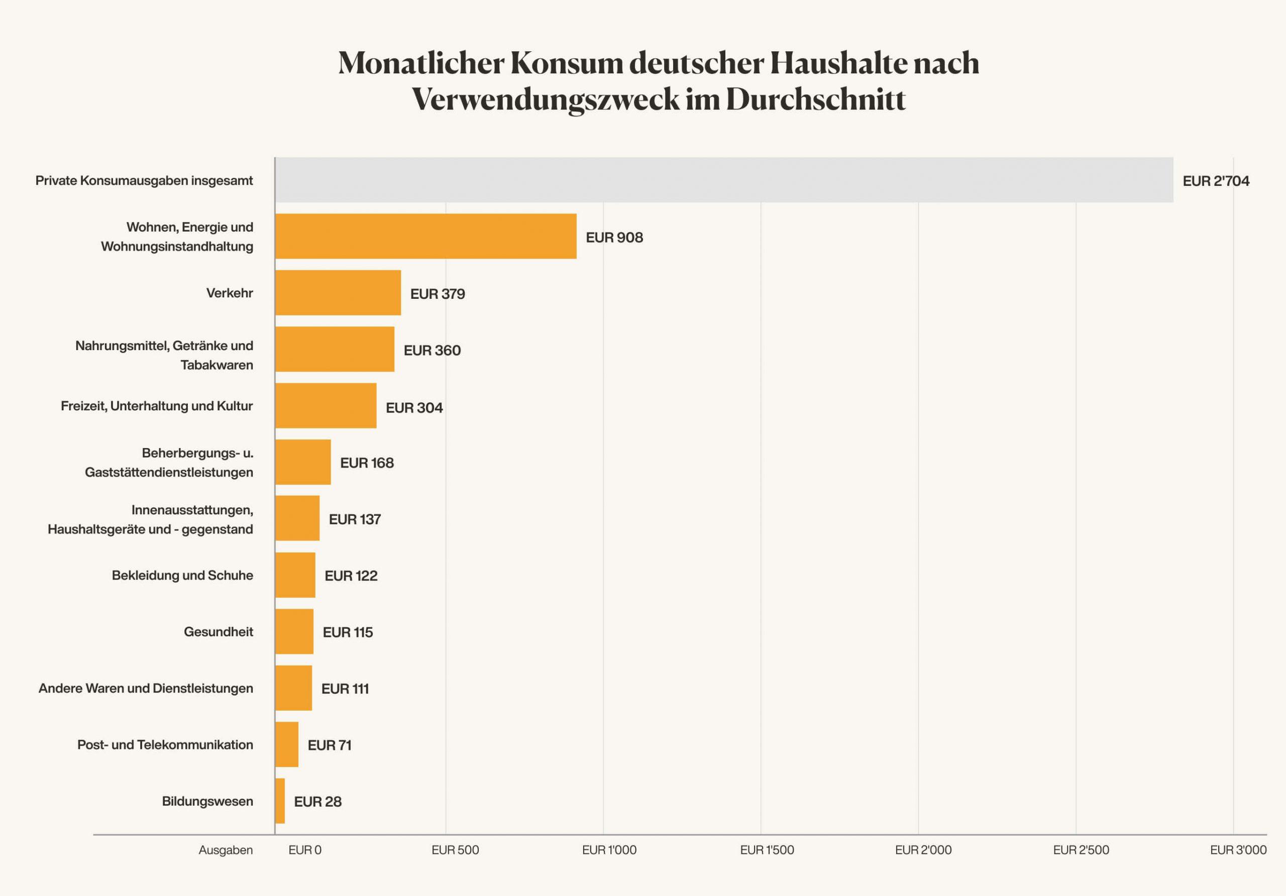 monatliches geld sparen im haushalt Deutschland