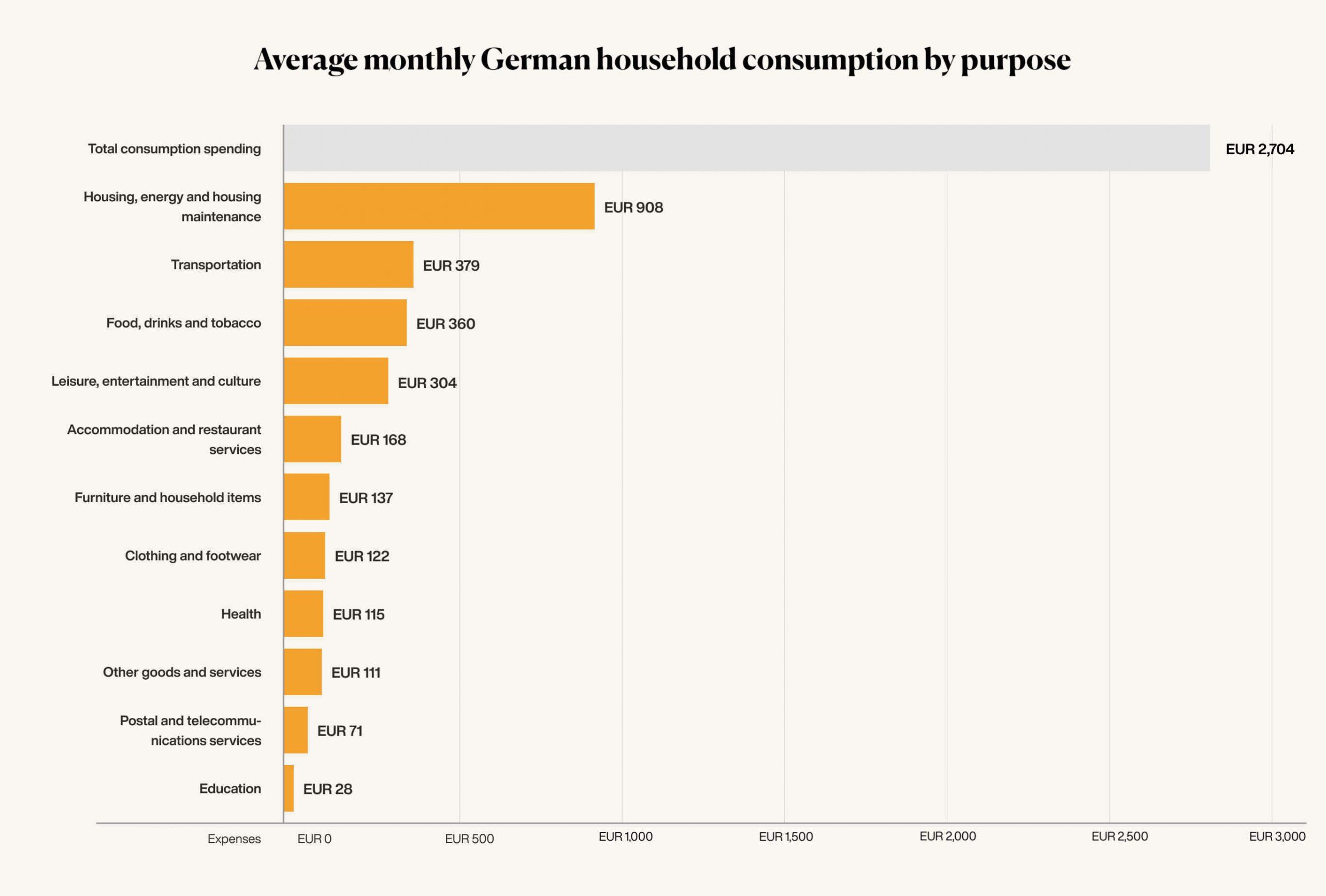 monthly savings per household in Germany