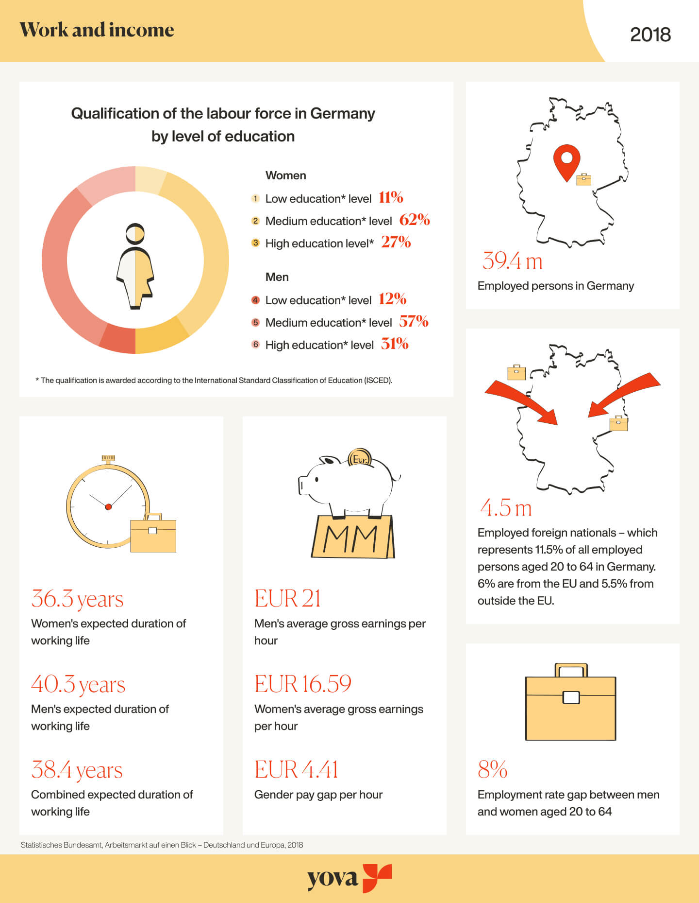 Work and Income in Germany