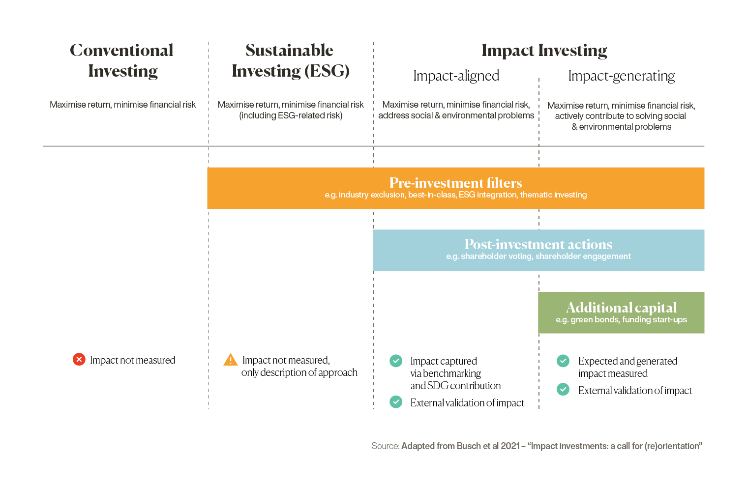 Graphic showing the differences between conventional investing, ESG-related investing and impact investing